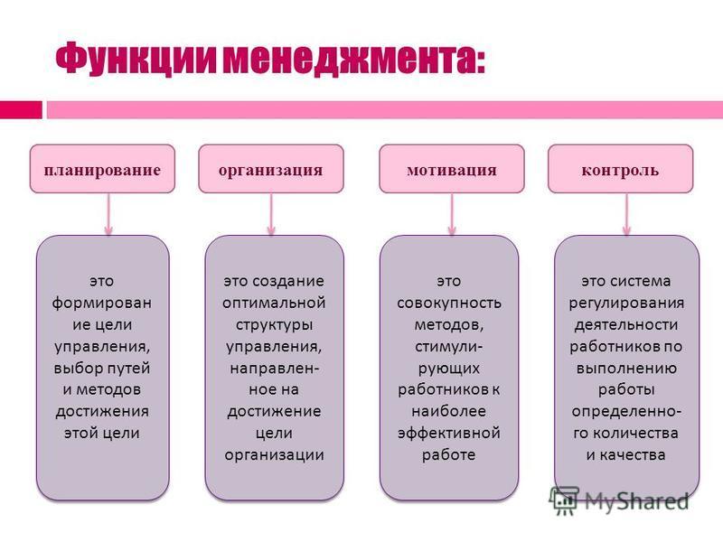 Презентация на тему СУЩНОСТЬ МЕНЕДЖМЕНТА Ключевые понятия План  7 Функции менеджмента организация мотивация контроль это
