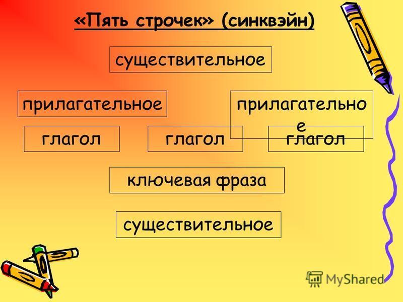 «Пять строчек» (синквэйн) существительное прилагательное существительное прилагательное глагол ключевая фраза