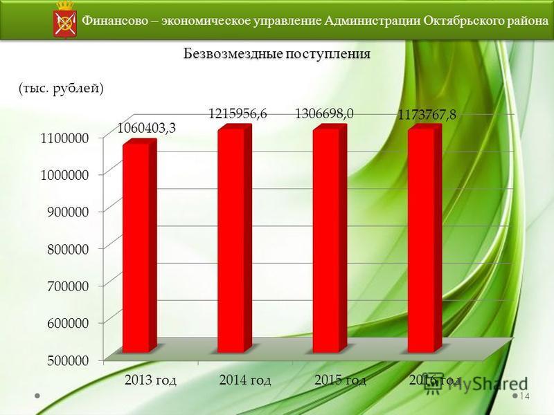 Безвозмездные поступления Финансово – экономическое управление Администрации Октябрьского района (тыс. рублей) 14
