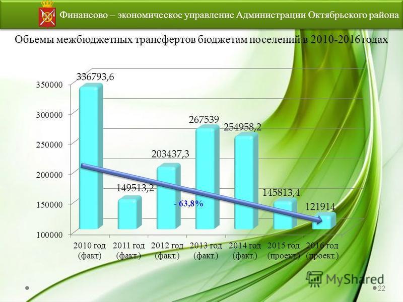 Объемы межбюджетных трансфертов бюджетам поселений в 2010-2016 годах Финансово – экономическое управление Администрации Октябрьского района 22