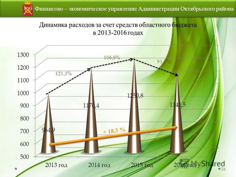 Финансово – экономическое управление Администрации Октябрьского района 26