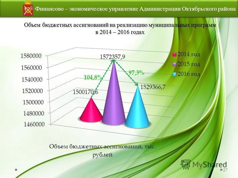 Финансово – экономическое управление Администрации Октябрьского района Объем бюджетных ассигнований на реализацию муниципальных программ в 2014 – 2016 годах 1529366,7 104,8% 97,3% 27