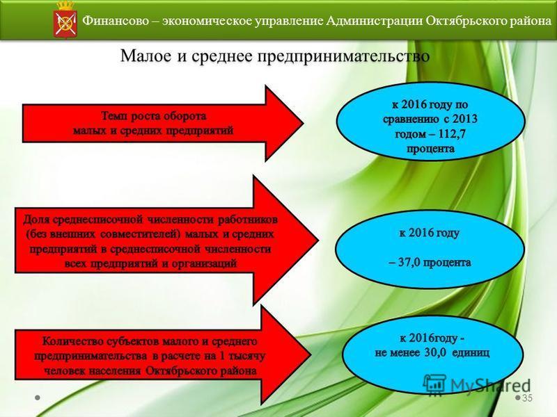 Малое и среднее предпринимательство Финансово – экономическое управление Администрации Октябрьского района 35