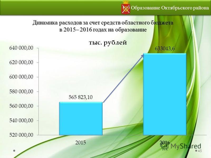 Динамика расходов за счет средств областного бюджета в 2015– 2016 годах на образование Образование Октябрьского района 45