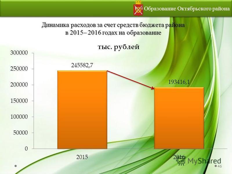 Динамика расходов за счет средств бюджета района в 2015– 2016 годах на образование Образование Октябрьского района 46