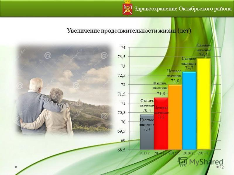 Здравоохранение Октябрьского района Увеличение продолжительности жизни (лет) Целевое значение 72