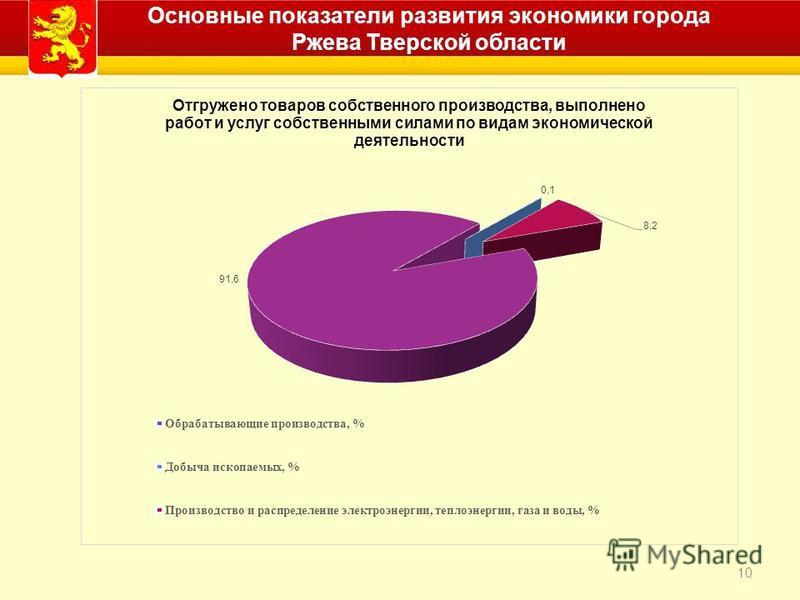 10 Основные показатели развития экономики города Ржева Тверской области