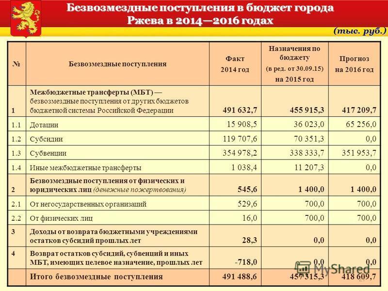 27 Безвозмездные поступления в бюджет города Ржева в 20142016 годах (тыс. руб.) Безвозмездные поступления Факт 2014 год Назначения по бюджету (в ред. от 30.09.15) на 2015 год Прогноз на 2016 год 1 Межбюджетные трансферты (МБТ) безвозмездные поступлен
