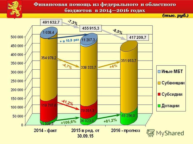 Финансовая помощь из федерального и областного бюджетов в 20142016 годах 491 632,7 455 915,3 417 209,7 -7,3% -8,5% -4,7% +4% +106,6% +81,2% (тыс. руб.) + в 10,8 раз -41,2%