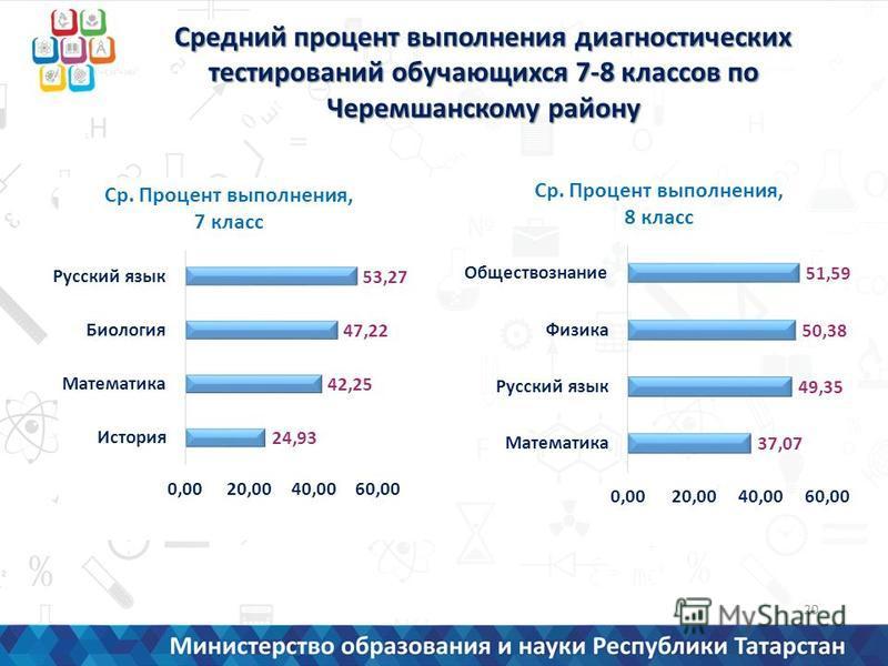 Средний процент выполнения диагностических тестирований обучающихся 7-8 классов по Черемшанскому району 20