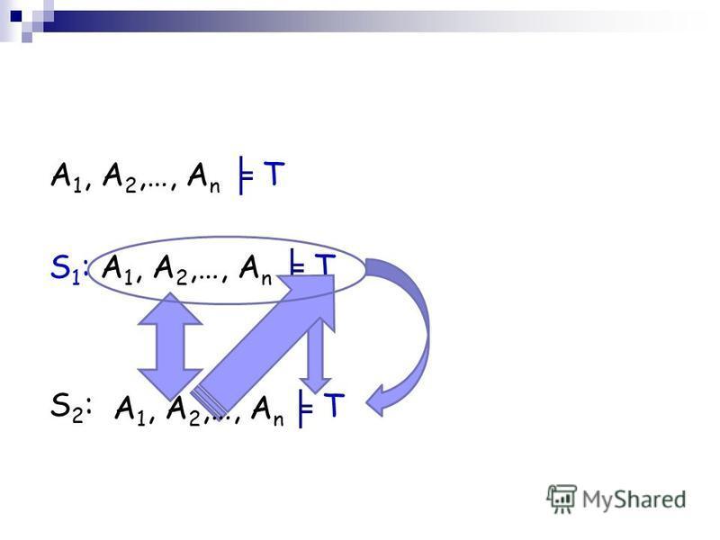 A 1, A 2,…, A n T S 1 : A 1, A 2,…, A n T S2:S2: A 1, A 2,…, A n T