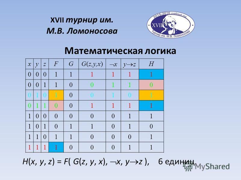 H(x, y, z) = F( G(z, y, x), x, y z ), 6 единиц. Математическая логика XVII турнир им. М.В. Ломоносова xyzFGG(z,y,x) xy z H 000111111 001100110 010100101 011001111 100000011 101011010 110110001 111100011