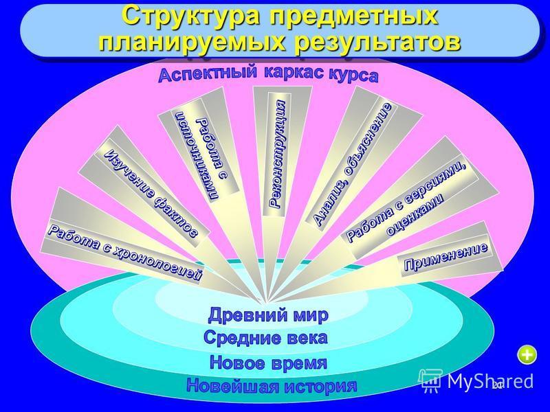 21 Структура предметных планируемых результатов Структура предметных планируемых результатов