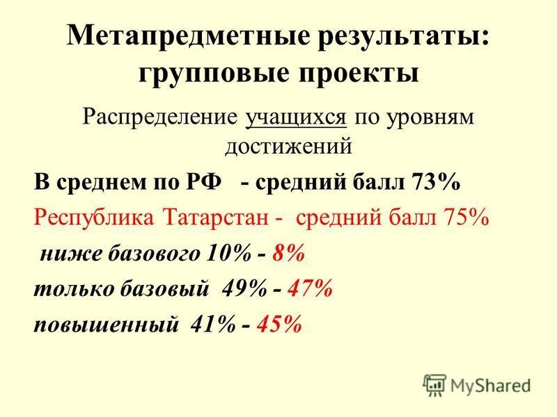 Метапредметные результаты: групповые проекты Распределение учащихся по уровням достижений В среднем по РФ - средний балл 73% Республика Татарстан - средний балл 75% ниже базового 10% - 8% только базовый 49% - 47% повышенный 41% - 45%