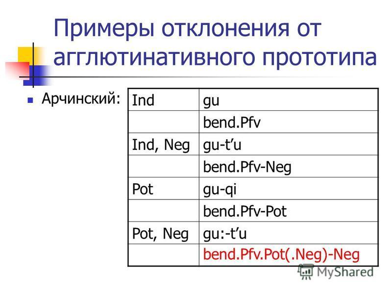 Примеры отклонения от агглютинативного прототипа Арчинский: Indgu bend.Pfv Ind, Neggu-tu bend.Pfv-Neg Potgu-qi bend.Pfv-Pot Pot, Neggu:-tu bend.Pfv.Pot(.Neg)-Neg