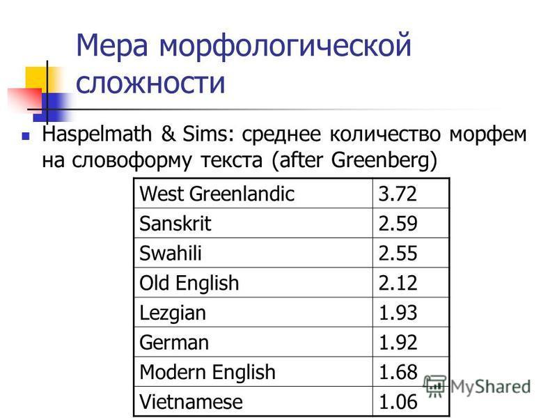 Мера морфологической сложности Haspelmath & Sims: среднее количество морфем на словоформу текста (after Greenberg) West Greenlandic3.72 Sanskrit2.59 Swahili2.55 Old English2.12 Lezgian1.93 German1.92 Modern English1.68 Vietnamese1.06