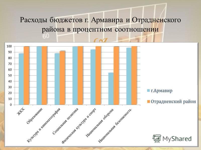 Расходы бюджетов г. Армавира и Отрадненского района в процентном соотношении