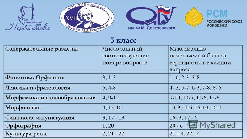 5 класс Содержательные разделы Число заданий, соответствующие номера вопросов Максимально начисляемый балл за верный ответ в каждом вопросе Фонетика. Орфоэпия 3; 1-31- 6, 2-3, 3-8 Лексика и фразеология 5; 4-84- 3, 5-7, 6-3, 7-8, 8- 5 Морфемика и слов