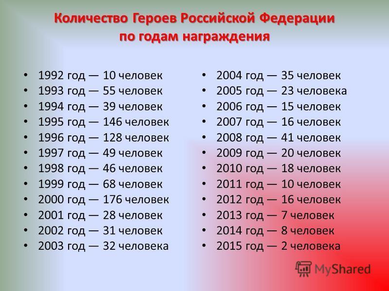 Количество Героев Российской Федерации по годам награждения 1992 год 10 человек 1993 год 55 человек 1994 год 39 человек 1995 год 146 человек 1996 год 128 человек 1997 год 49 человек 1998 год 46 человек 1999 год 68 человек 2000 год 176 человек 2001 го
