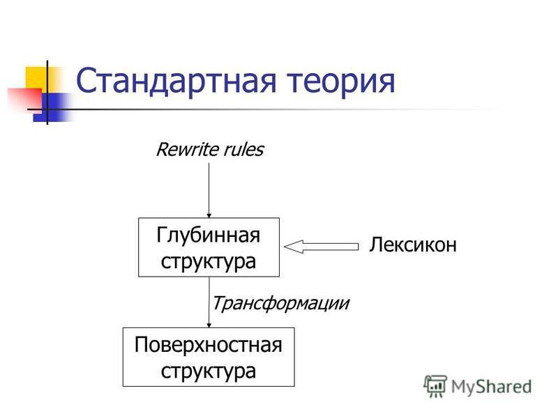 Стандартная теория Rewrite rules Глубинная структура Поверхностная структура Лексикон Трансформации