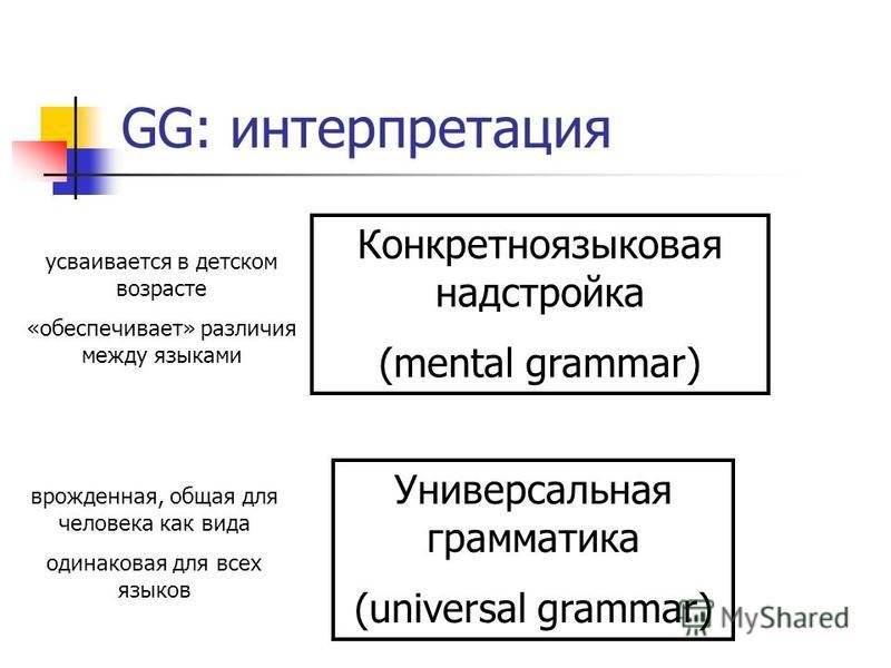 GG: интерпретация Универсальная грамматика (universal grammar) врожденная, общая для человека как вида одинаковая для всех языков Конкретноязыковая надстройка (mental grammar) усваивается в детском возрасте «обеспечивает» различия между языками