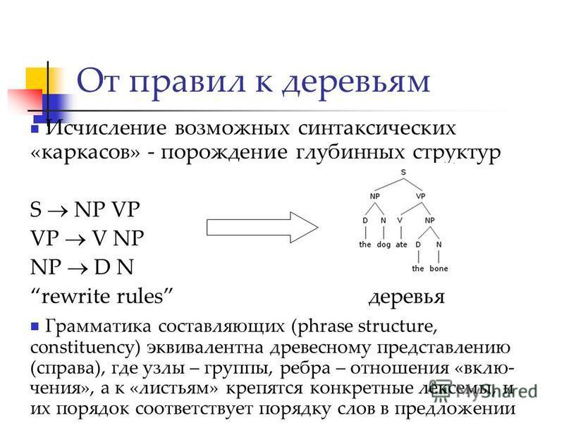 Исчисление возможных синтаксических «каркасов» - порождение глубинных структур S NP VP VP V NP NP D N rewrite rulesдеревья Грамматика составляющих (phrase structure, constituency) эквивалентна древесному представлению (справа), где узлы – группы, реб