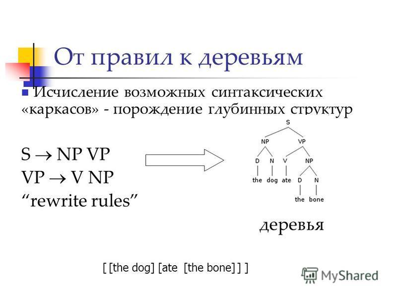 Исчисление возможных синтаксических «каркасов» - порождение глубинных структур S NP VP VP V NP rewrite rules деревья От правил к деревьям [the bone][ate][the dog][ ]