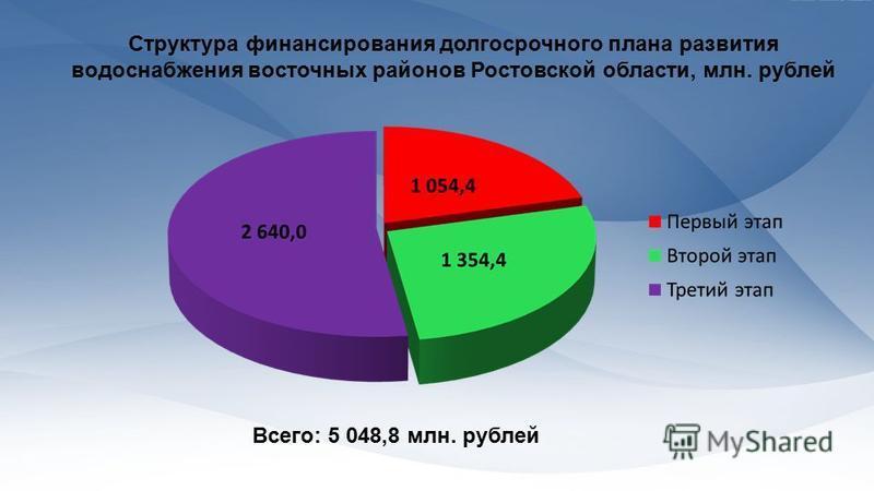 Структура финансирования долгосрочного плана развития водоснабжения восточных районов Ростовской области, млн. рублей Всего: 5 048,8 млн. рублей