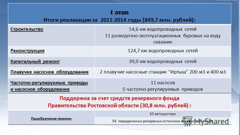 I этап Итоги реализации за 2011-2014 годы (849,7 млн. рублей): Строительство 54,6 км водопроводных сетей 11 разведочно-эксплуатационных буровых на воду скважин Реконструкция 124,7 км водопроводных сетей Капитальный ремонт 39,0 км водопроводных сетей