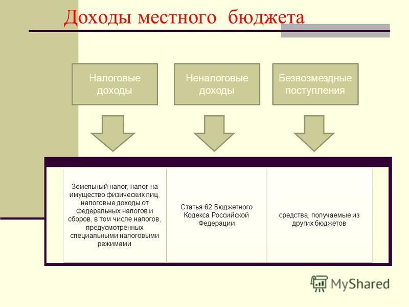 Доходы местного бюджета Статья 62 Бюджетного Кодекса Российской Федерации средства, получаемые из других бюджетов Земельный налог, налог на имущество физических лиц, налоговые доходы от федеральных налогов и сборов, в том числе налогов, предусмотренн