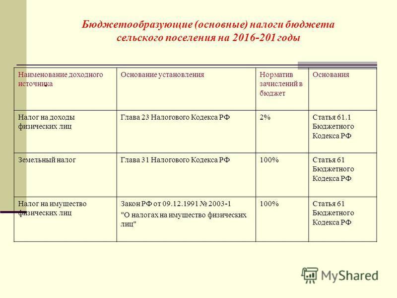 Бюджетообразующие (основные) налоги бюджета сельского поселения на 2016-201 годы. Наименование доходного источника Основание установления Норматив зачислений в бюджет Основания Налог на доходы физических лиц Глава 23 Налогового Кодекса РФ2%Статья 61.