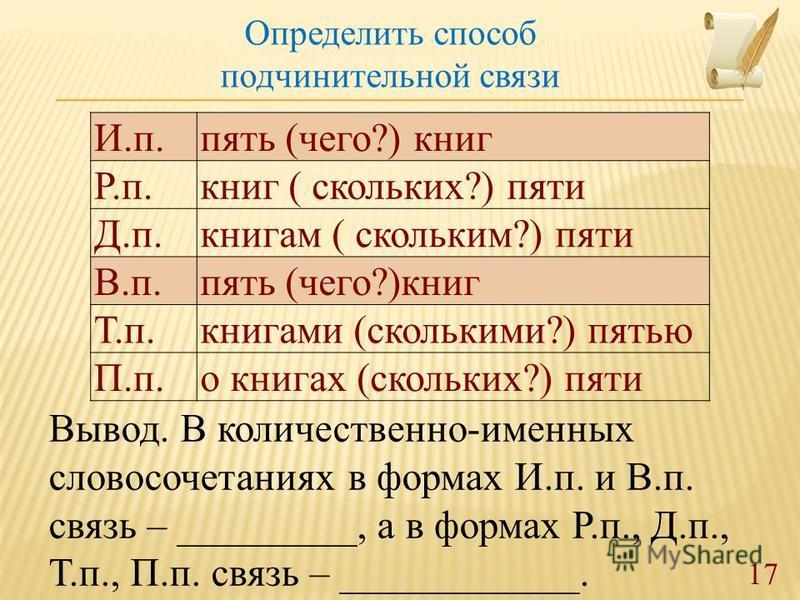 Вывод. В количественно-именных словосочетаниях в формах И.п. и В.п. связь – _________, а в формах Р.п., Д.п., Т.п., П.п. связь – ____________. Определить способ подчинительной связи И.п.пять (чего?) книг Р.п.книг ( скольких?) пяти Д.п.книгам ( скольк