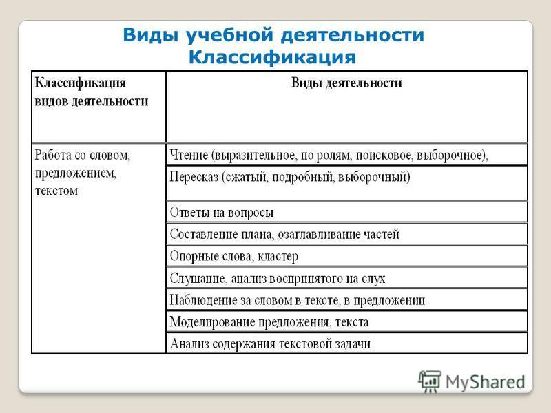 Виды учебной деятельности Классификация