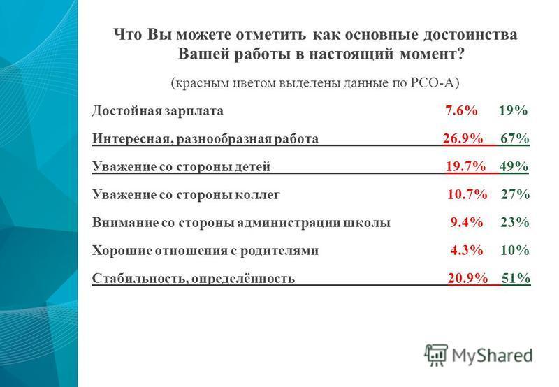 Что Вы можете отметить как основные достоинства Вашей работы в настоящий момент? (красным цветом выделены данные по РСО-А) Достойная зарплата 7.6% 19% Интересная, разнообразная работа 26.9% 67% Уважение со стороны детей 19.7% 49% Уважение со стороны