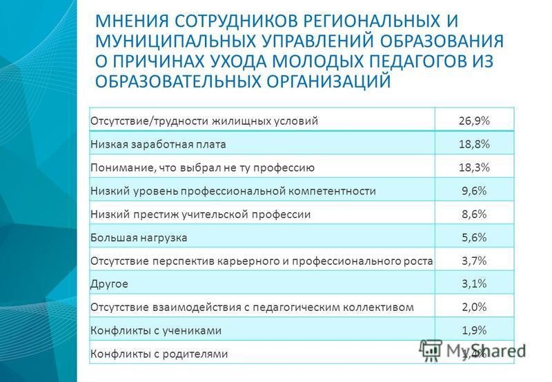 МНЕНИЯ СОТРУДНИКОВ РЕГИОНАЛЬНЫХ И МУНИЦИПАЛЬНЫХ УПРАВЛЕНИЙ ОБРАЗОВАНИЯ О ПРИЧИНАХ УХОДА МОЛОДЫХ ПЕДАГОГОВ ИЗ ОБРАЗОВАТЕЛЬНЫХ ОРГАНИЗАЦИЙ Отсутствие/трудности жилищных условий 26,9% Низкая заработная плата 18,8% Понимание, что выбрал не ту профессию 1