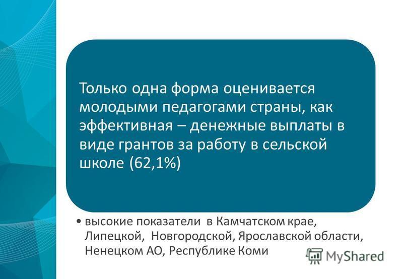 Только одна форма оценивается молодыми педагогами страны, как эффективная – денежные выплаты в виде грантов за работу в сельской школе (62,1%) высокие показатели в Камчатском крае, Липецкой, Новгородской, Ярославской области, Ненецком АО, Республике