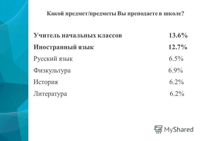Какой предмет/предметы Вы преподаете в школе? Учитель начальных классов 13.6% Иностранный язык 12.7% Русский язык 6.5% Физкультура 6.9% История 6.2% Литература 6.2%
