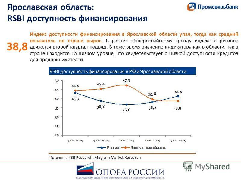 Ярославская область: RSBI доступность финансирования Индекс доступности финансирования в Ярославской области упал, тогда как средний показатель по стране вырос. В разрез общероссийскому тренду индекс в регионе движется второй квартал подряд. В тоже в