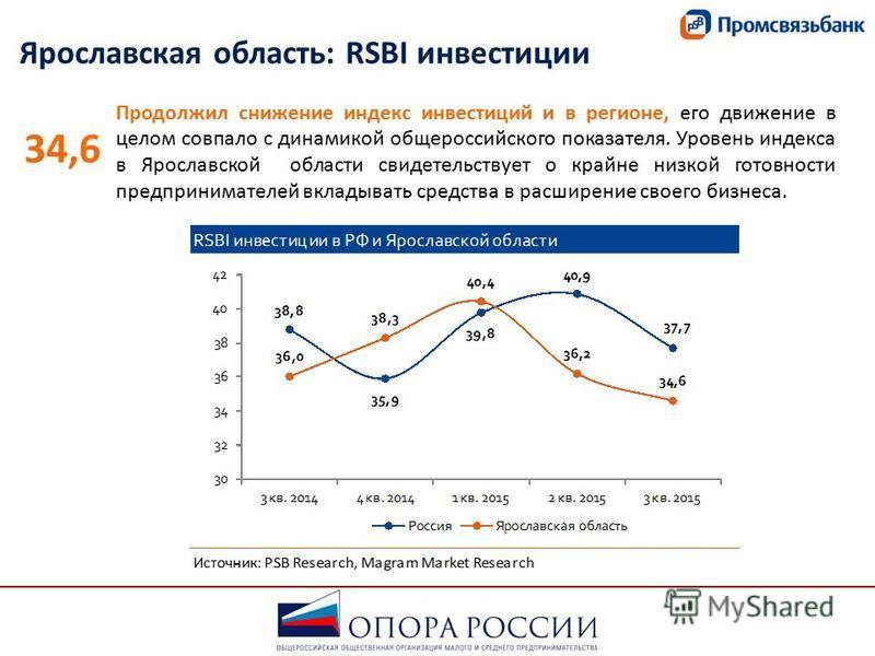 Ярославская область: RSBI инвестиции Продолжил снижение индекс инвестиций и в регионе, его движение в целом совпало с динамикой общероссийского показателя. Уровень индекса в Ярославской области свидетельствует о крайне низкой готовности предпринимате