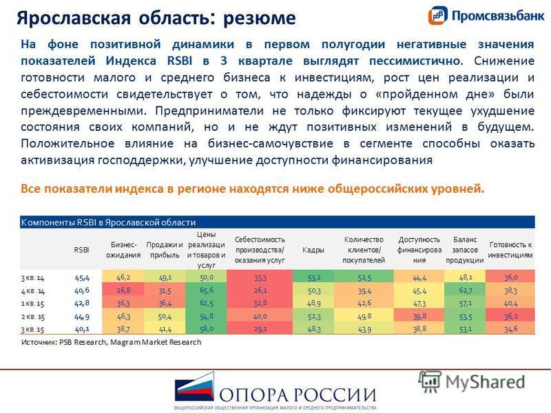 Ярославская область : резюме На фоне позитивной динамики в первом полугодии негативные значения показателей Индекса RSBI в 3 квартале выглядят пессимистично. Снижение готовности малого и среднего бизнеса к инвестициям, рост цен реализации и себестоим