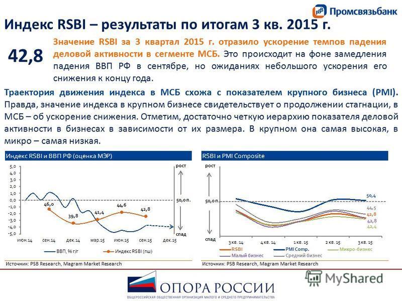 Индекс RSBI – результаты по итогам 3 кв. 2015 г. Значение RSBI за 3 квартал 2015 г. отразило ускорение темпов падения деловой активности в сегменте МСБ. Это происходит на фоне замедления падения ВВП РФ в сентябре, но ожиданиях небольшого ускорения ег