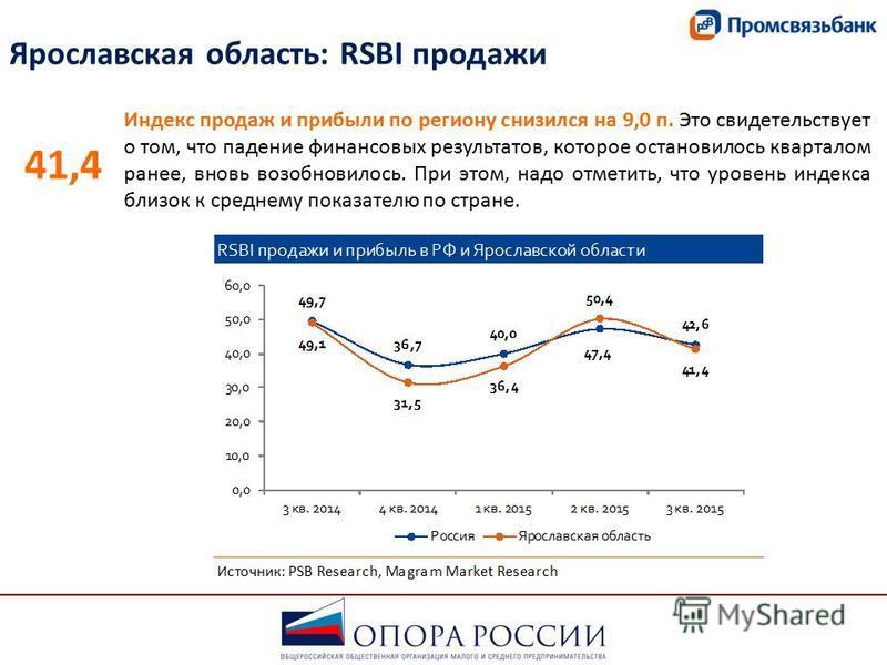 Ярославская область: RSBI продажи Индекс продаж и прибыли по региону снизился на 9,0 п. Это свидетельствует о том, что падение финансовых результатов, которое остановилось кварталом ранее, вновь возобновилось. При этом, надо отметить, что уровень инд