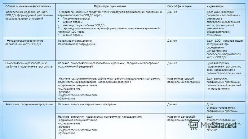 Объект оценивания (показатели)Параметры оценивания Способ фиксации индикаторы Определение содержания части ООП ДО, формируемой участниками образовательных отношений 1. родители (законные представители) участвуют в формировании содержания вариативной