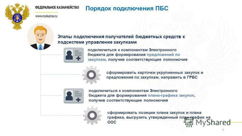 9 Порядок подключения ПБС подключиться к компонентам Электронного бюджета для формирования предложений по закупкам, получив соответствующие полномочия Этапы подключения получателей бюджетных средств к подсистеме управление закупками подключиться к ко