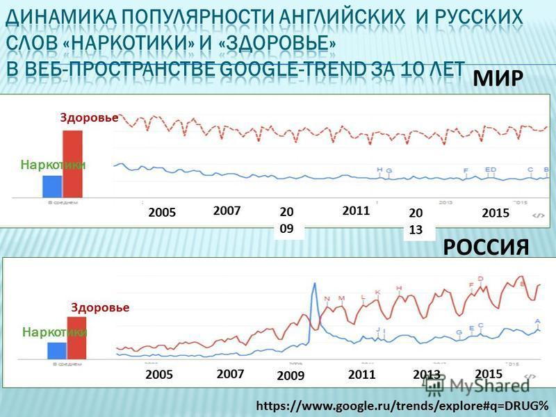 Здоровье Наркотики https://www.google.ru/trends/explore#q=DRUG% Наркотики Здоровье МИР РОССИЯ 2005 2007 20 09 2011 20 13 2015 20132011 2009 2007 2005