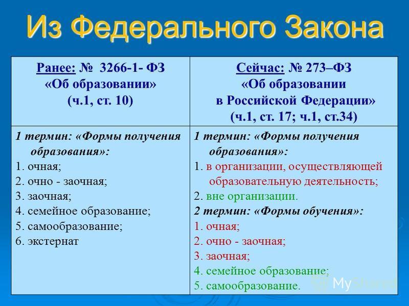 Из Федерального Закона Ранее: 3266-1- ФЗ «Об образовании» (ч.1, ст. 10) Сейчас: 273–ФЗ «Об образовании в Российской Федерации» (ч.1, ст. 17; ч.1, ст.34) 1 термин: «Формы получения образования»: 1. очная; 2. очно - заочная; 3. заочная; 4. семейное обр