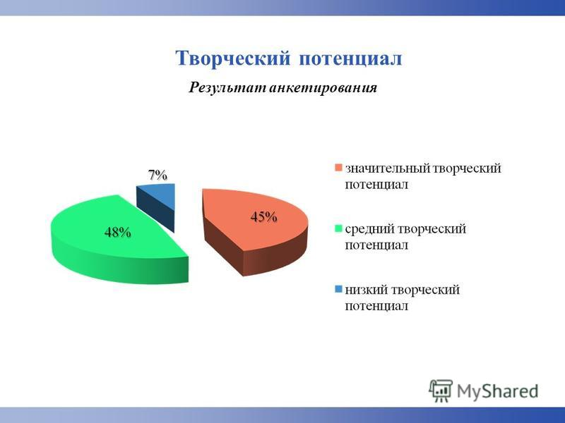 Творческий потенциал Результат анкетирования