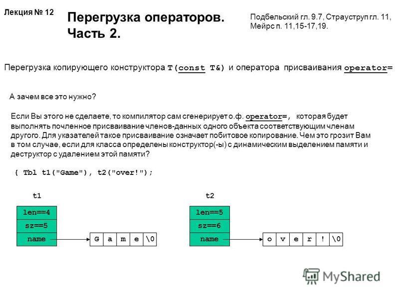 Лекция 12 Перегрузка операторов. Часть 2. Подбельский гл. 9.7, Страуструп гл. 11, Мейрс п. 11,15-17,19. Перегрузка копирующего конструктора T(const T&) и оператора присваивания operator= А зачем все это нужно? Если Вы этого не сделаете, то компилятор