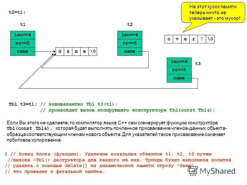 t2=t1; len==4 sz==5 nameGame\0 len==4 sz==5 name over\0! t1t2 На этот кусок памяти теперь ничто не указывает - это мусор! Tbl t3=t1; // эквивалентно Tbl t3(t1); // произойдет вызов копирующего конструктора Tbl(const Tbl&); Если Вы этого не сделаете,