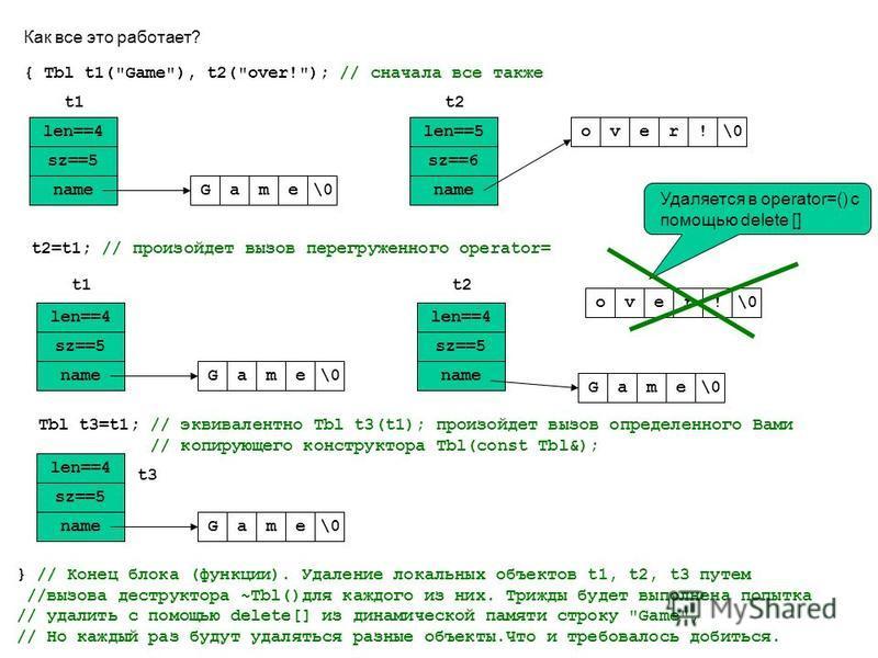 Как все это работает? len==4 sz==5 nameGame\0 len==5 sz==6 name over\0! { Tbl t1(